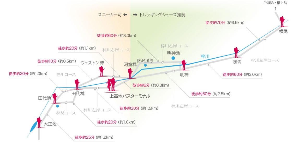 上高地散步路線圖