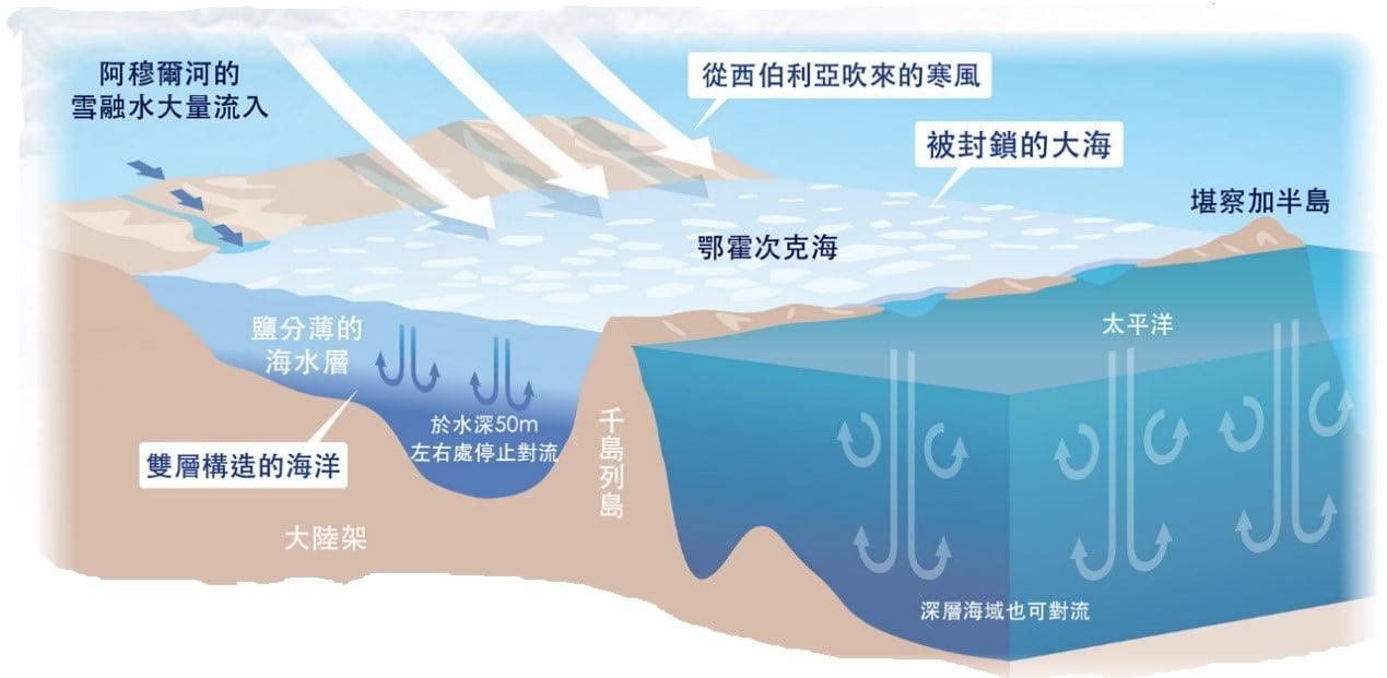 北海道流冰成因