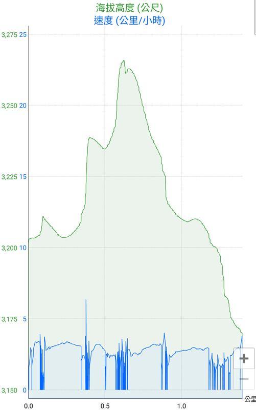 石門山步道高度/速度紀錄表